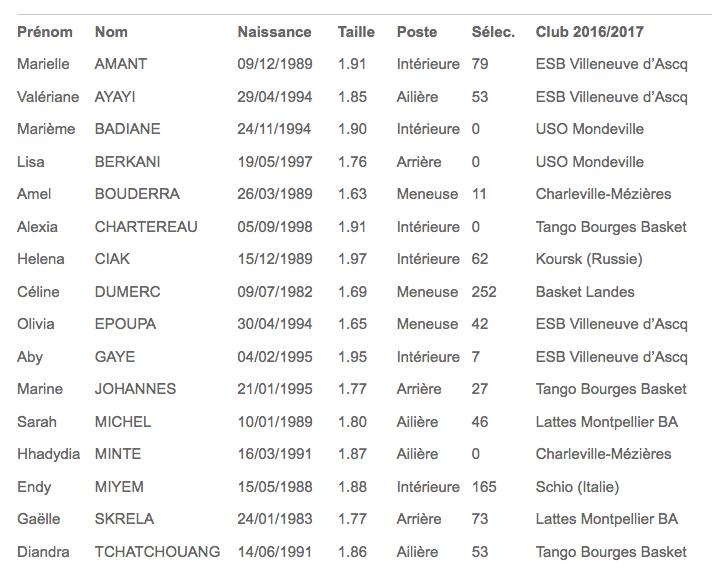 Capture d'écran de la Fédération française de basketball.