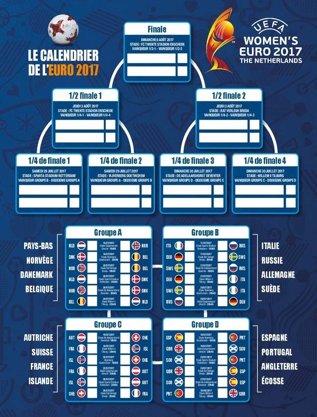 Euro 2017 Féminin : le tableau complet
