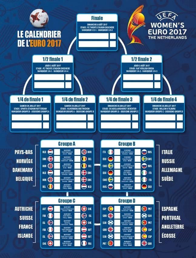 Euro 2017 f minin le tableau complet women sports - Coupe europe foot resultat ...