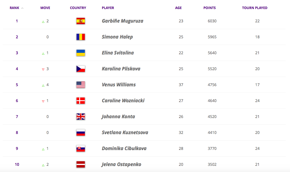 Top 10 du tennis féminin (Source : WTA).