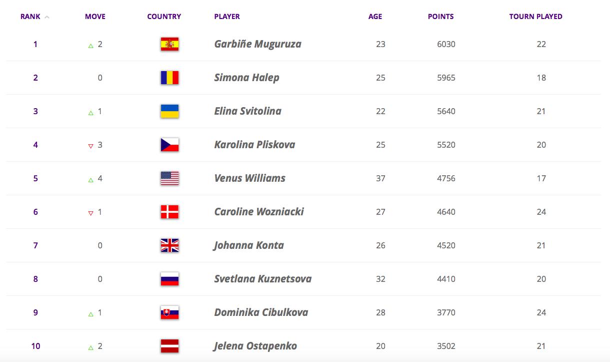 Top 10 du tennis féminin (Source : WTA).