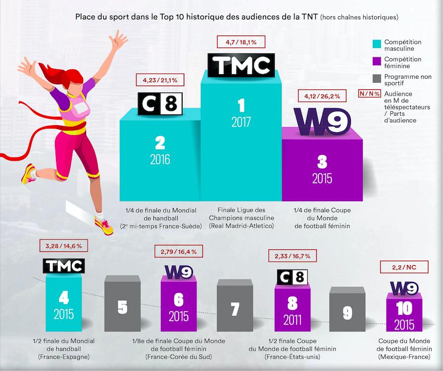Place du sport dans le Top 10 historique des audiences de la TNT (hors chaînes historiques).