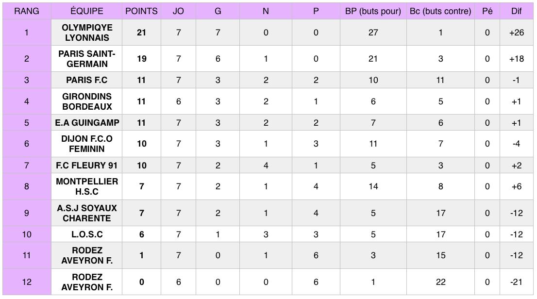 Football : après chaque journée du championnat de D1 Féminine, retrouvez ici les résultats et le classement provisoire de la compétition.