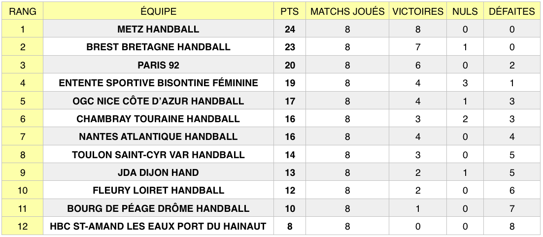 Classement LFH au 13 octobre 2018, après la 8e journée de championnat.