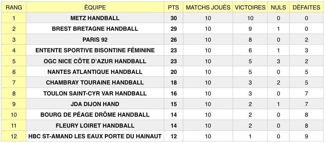 Classement LFH au 7 novembre 2018, après la 10e journée de championnat.