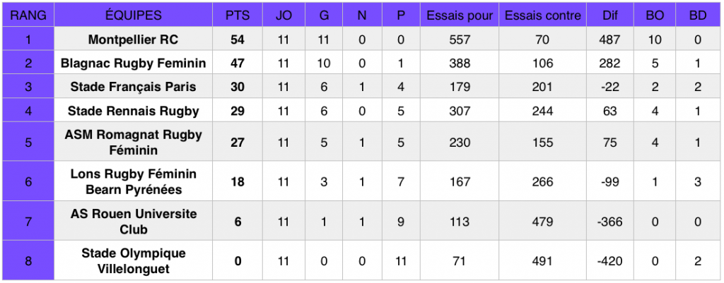 Classement Élite 1 (poule 1) au 24 mars 2019, après la 11e journée de championnat.