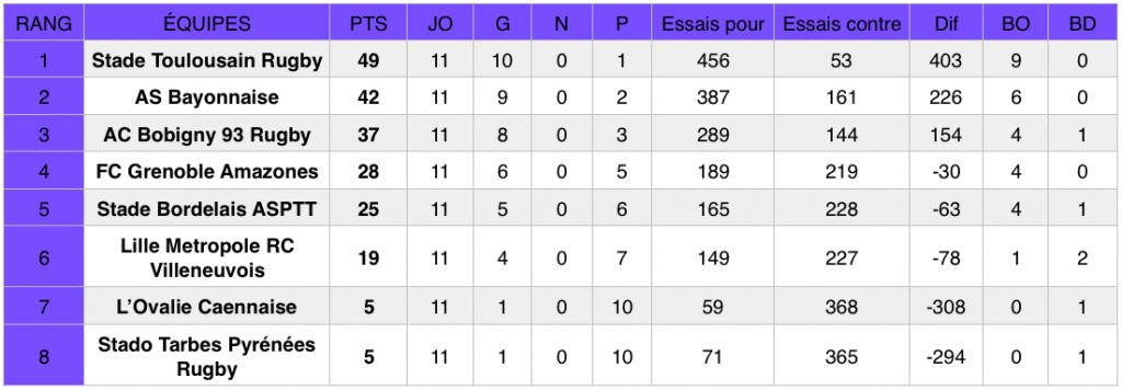 Classement Élite 1 (poule 2) au 24 mars 2019, après la 11e journée de championnat