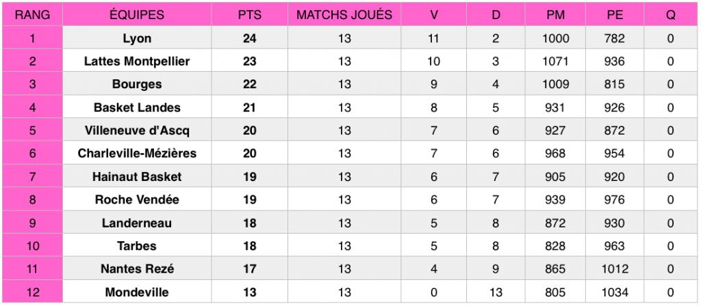 Classement LFB après la 13e journée du championnat (au 20 janvier 2019).