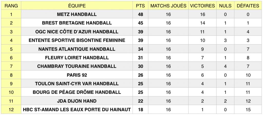 Classement LFH au 14 février 2019, après la 16e journée de championnat.