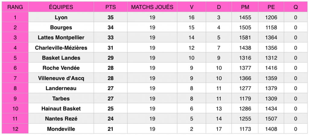 Classement LFB après la 19e journée de championnat, au 17 mars 2019.