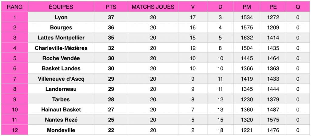 Classement LFB après la 20e journée de championnat, au 24 mars 2019.