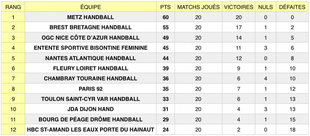 Classement LFH après la 20e journée de championnat, au 17 mars 2019.