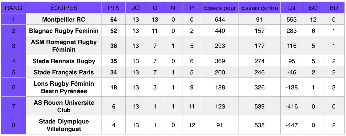 Classement Élite 1 (poule 1) après la 13e journée de championnat.