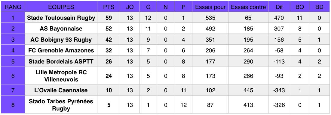 Classement Élite 1 (poule 2) après la 13e journée de championnat.