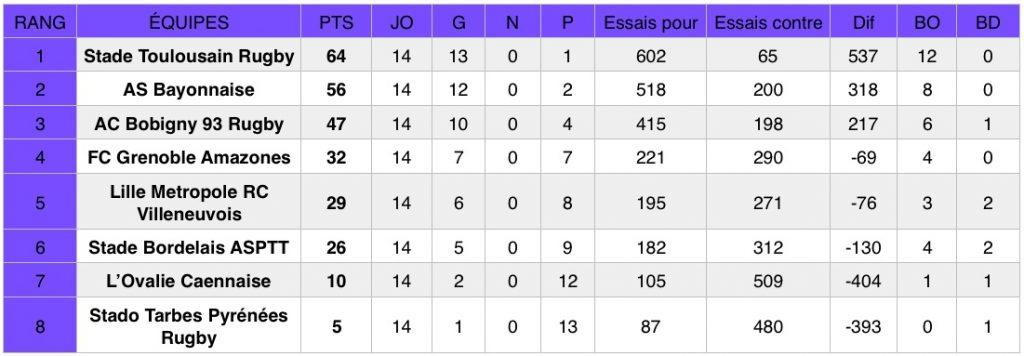 Rugby - Découvrez les résultats de la 14e journée de championnat d'Élite 1, ainsi que le classement provisoire de la compétition.