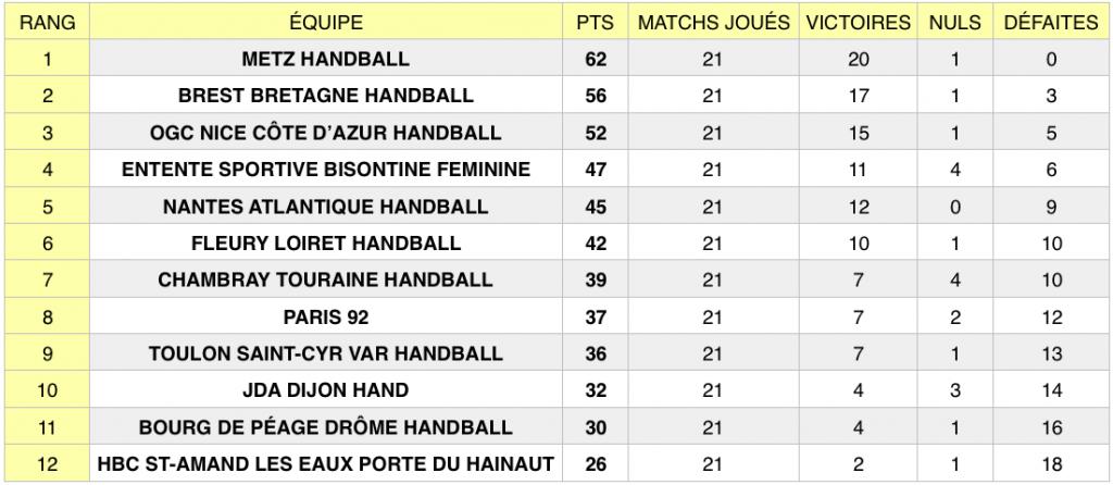 Classement LFH après la 21e journée de championnat.