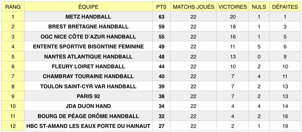 Classement LFH après la 22e journée de championnat (fin de saison régulière).