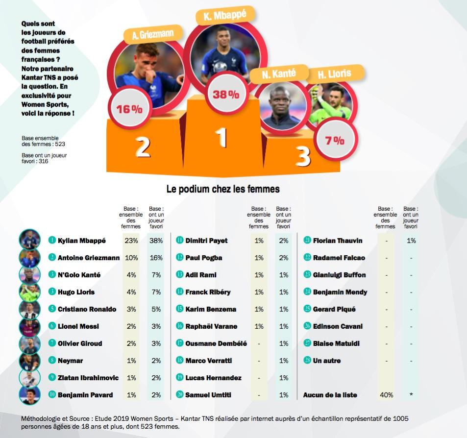 Sondage - Quels sont les joueurs de football préférés des femmes françaises ? Notre partenaire Kantar TNS a posé la question. Voici la réponse !