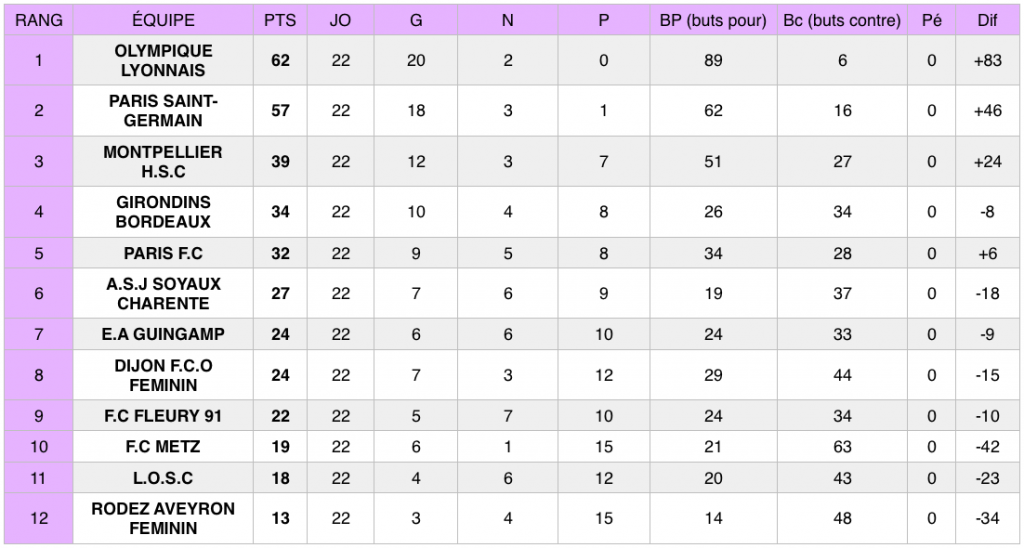 Découvrez les résultats de la 22e journée du Championnat de France féminin de football (D1 Féminine).