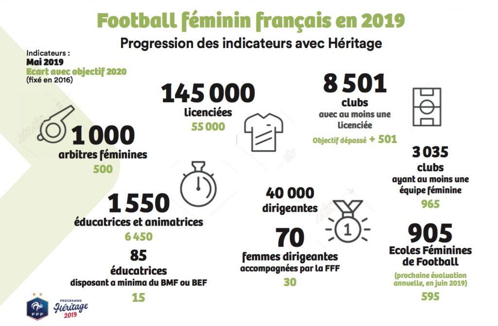 Directrice du football féminin et de la féminisation au sein de la FFF, Frédérique Jossinet nous parle de la Coupe du monde 2019, de son impact et héritage.