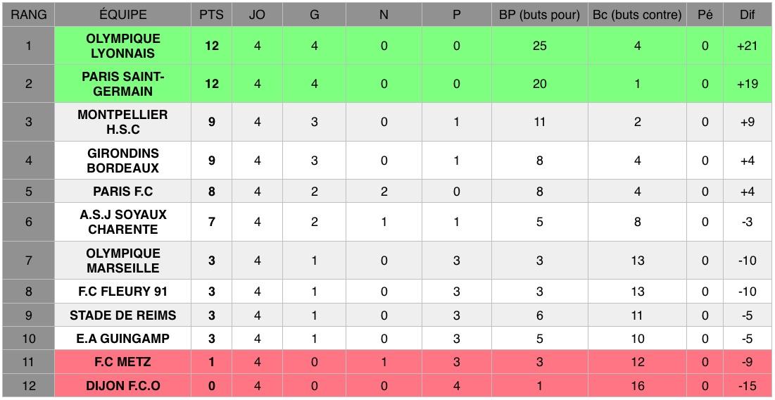Découvrez les résultats de la quatrième journée (J4) de D1 Arkema, le championnat national féminin de football de première division.