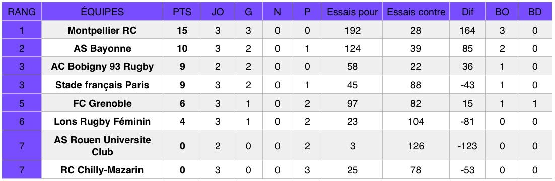 Découvrez les résultats de la troisième journée du championnat national de rugby Élite 1 Féminine (première division).