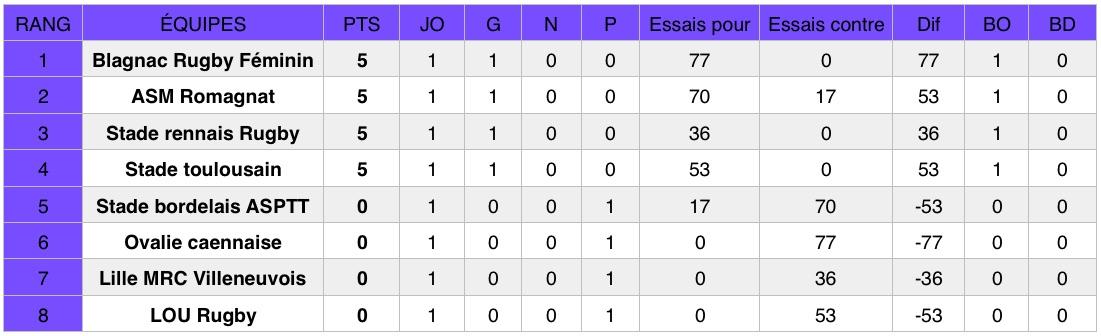 Découvrez les résultats de la première journée du championnat de rugby Élite 1 Féminine (première division nationale).