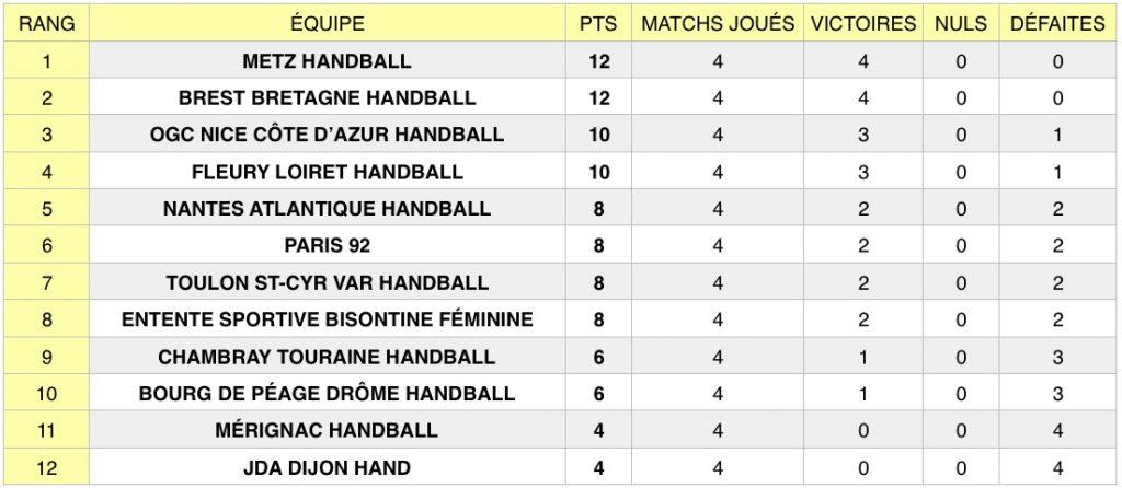 Découvrez les résultats de la 4e journée de la Ligue Butagaz Energie, le championnat professionnel féminin de handball, qui s'est tenue le 11 septembre.