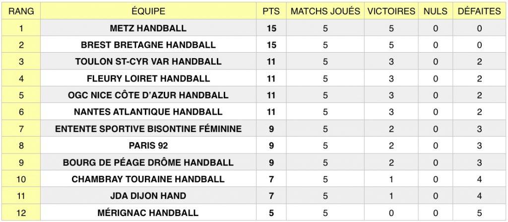 Découvrez les résultats de la 5e journée de la Ligue Butagaz Energie (LBE), le championnat professionnel féminin de handball, qui s'est tenue du 14 au 18.