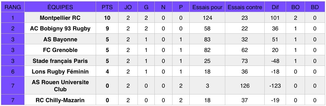 Découvrez les résultats de la deuxième journée du championnat national de rugby Élite 1 Féminine (première division). Montpellier et Toulouse sont en tête.