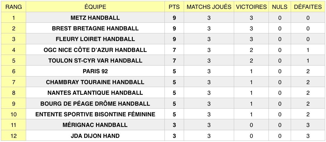 Découvrez les résultats de la 3e journée de la Ligue Butagaz Energie, le championnat professionnel féminin de handball, qui s'est tenue du 4 au 7 septembre.