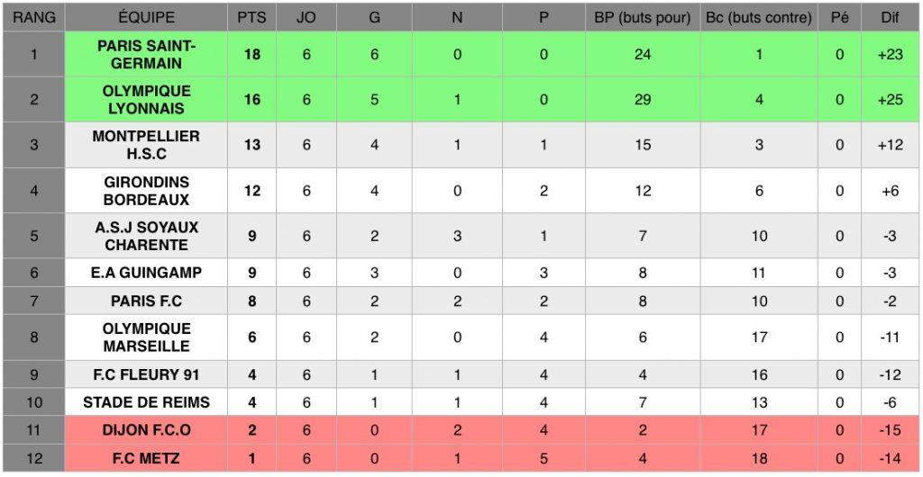Découvrez les résultats de la sixième journée de D1 Arkema, le championnat national féminin de football de première division.