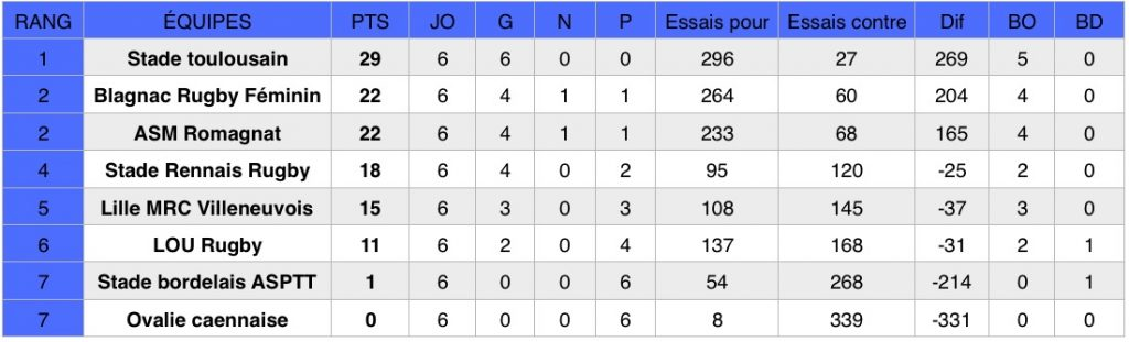 Découvrez les résultats de la sixième journée du championnat national de rugby Élite 1 Féminine (première division).