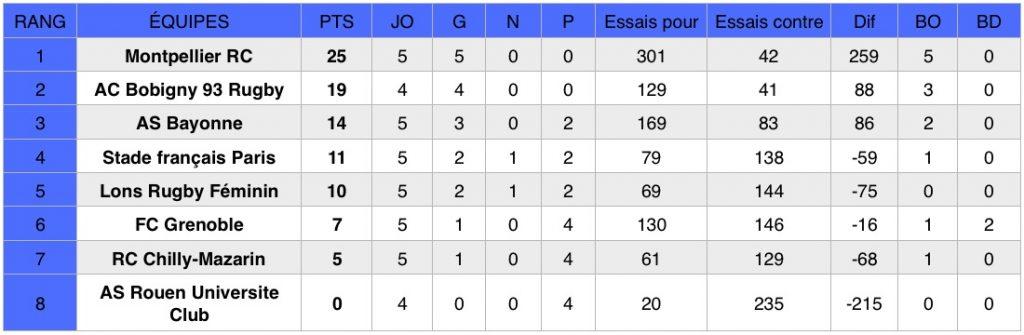 Découvrez les résultats de la cinquième journée du championnat national de rugby Élite 1 Féminine (première division).