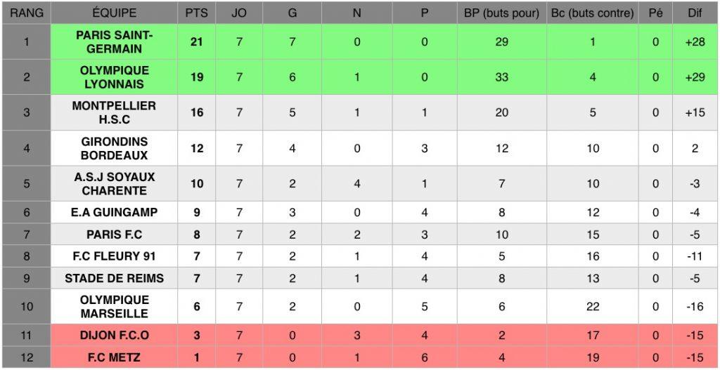 Découvrez les résultats de la septième journée de D1 Arkema, le championnat national féminin de football de première division.