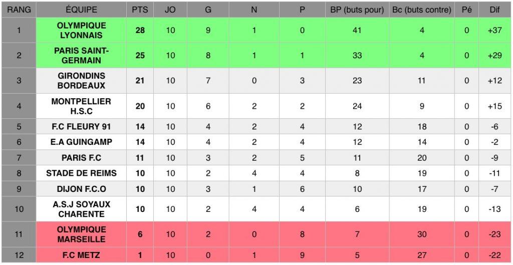 Découvrez les résultats de la dixième journée de D1 Arkema, le championnat national féminin de football de première division.