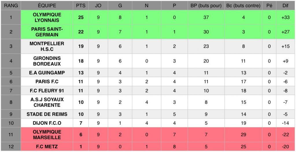 Découvrez les résultats de la neuvième journée de D1 Arkema, le championnat national féminin de football de première division.