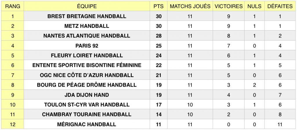 Découvrez les résultats de la 11e journée de Ligue Butagaz Energie (LBE), le championnat professionnel féminin de handball, qui s'est achevée le 12 novembre