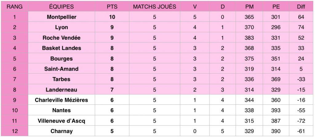 Découvrez les résultats de la cinquième journée de Ligue féminine de basketball (LFB) qui a eu lieu les 2 et 3 novembre 2019.