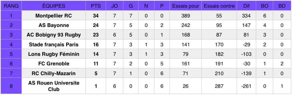 Découvrez les résultats de la septieme journée du championnat national de rugby Élite 1 Féminine (première division).