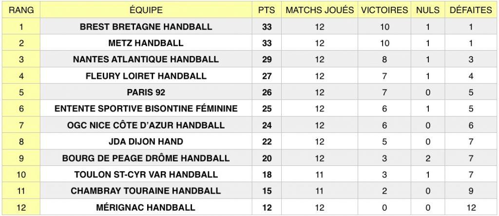 Découvrez les résultats de la 12e journée de Ligue Butagaz Energie (LBE), le championnat professionnel féminin de handball, qui s'est tenue le 29/12/2019.