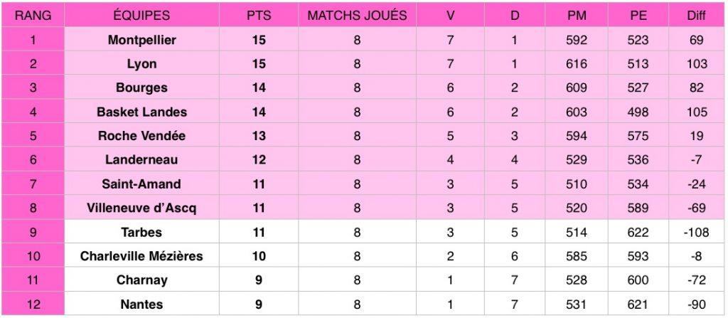 Découvrez les résultats de la huitième journée de Ligue féminine de basketball (LFB) qui a eu lieu les 29 et 30 novembre 2019.