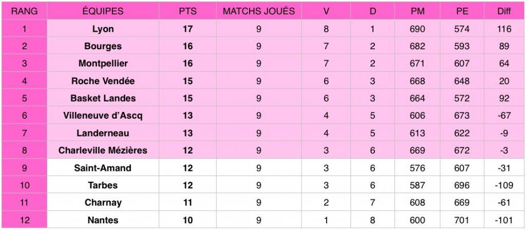 Découvrez les résultats de la 9e journée de Ligue féminine de basketball (LFB) qui a eu lieu du 19 au 21 décembre 2019.