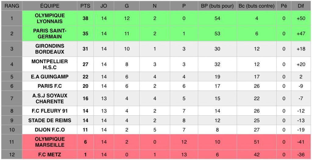 Découvrez les résultats de la 14e journée de D1 Arkema, le championnat national féminin de football de première division.
