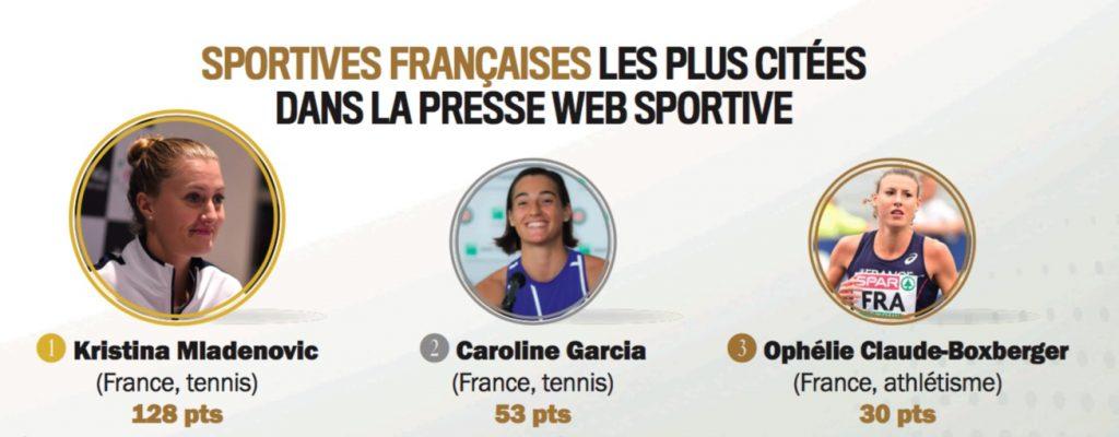Kristina Mladenovic a été la sportive la plus citée dans la presse web spécialisée cet automne en raison de ses exploits au Masters et en Fed Cup de tennis.