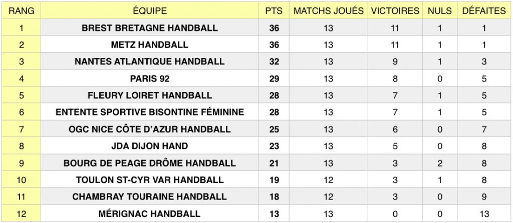 Découvrez les résultats de la 13e journée de Ligue Butagaz Energie, le championnat professionnel féminin de handball, qui s'est tenue les 4 et 5 janvier.