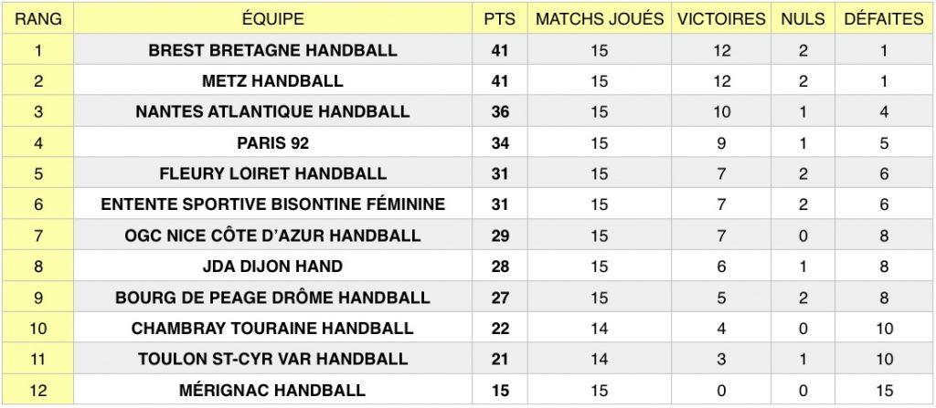 Découvrez les résultats de la 15e journée de Ligue Butagaz Energie, le championnat professionnel féminin de handball, qui s'est tenue du 18 au 22 janvier.
