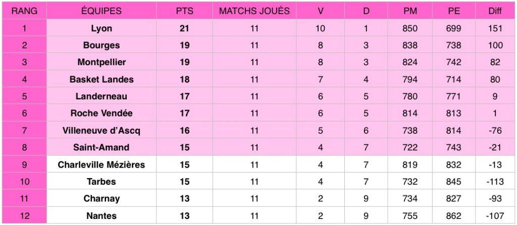 Découvrez les résultats de la 11e journée de Ligue féminine de basketball (LFB) qui a eu lieu du 5 au 7 janvier 2020.