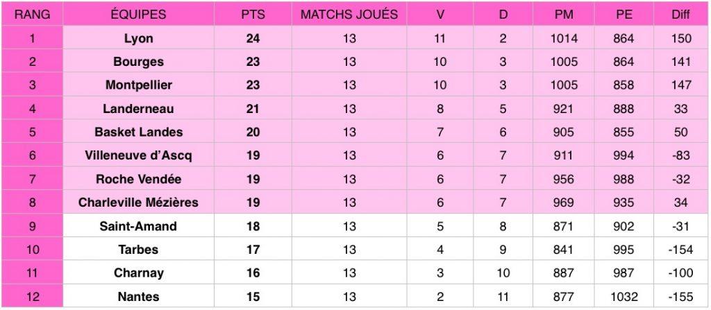 Découvrez les résultats de la 13e journée de la Ligue féminine de basketball (LFB) qui s'est tenue les 25 et 26 janvier 2020.