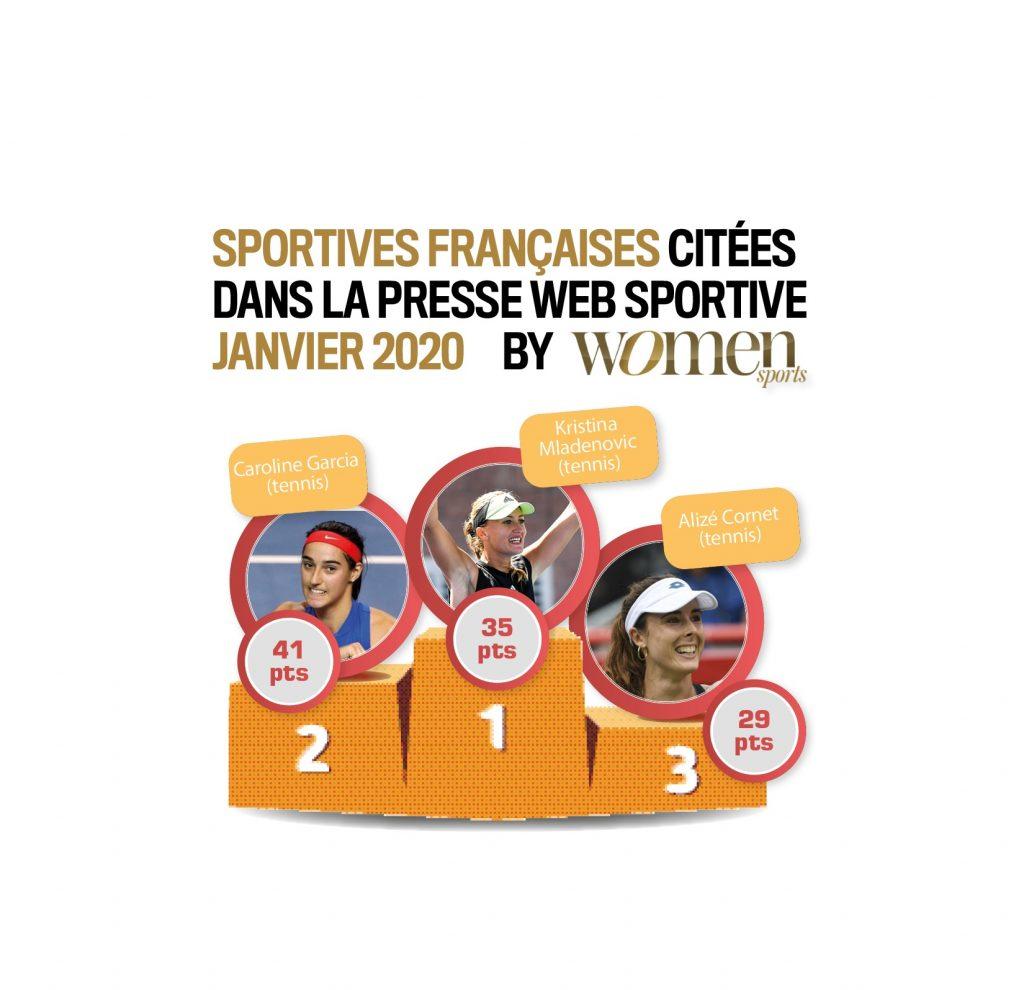 Quelles sont les sportives qui ont été les plus citées dans la presse web spécialisée en janvier 2020 ? La réponse dans ce nouveau baromètre WS exclusif !